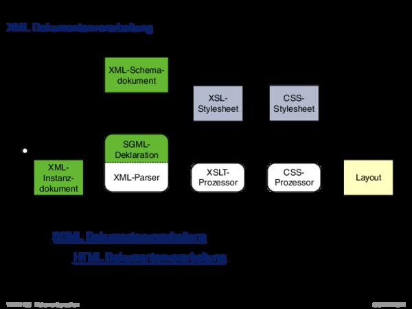 XML-Grundlagen XML Dokumentenverarbeitung