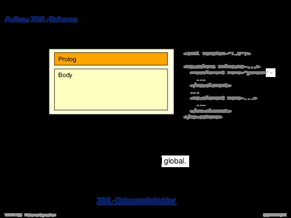 XML-Schema Aufbau XML-Schema