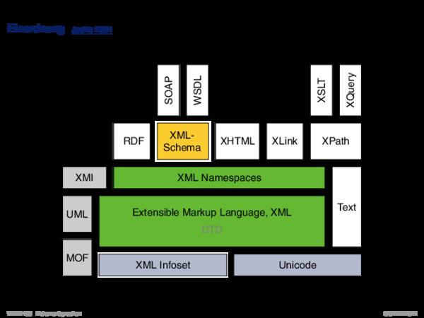 XML-Schema