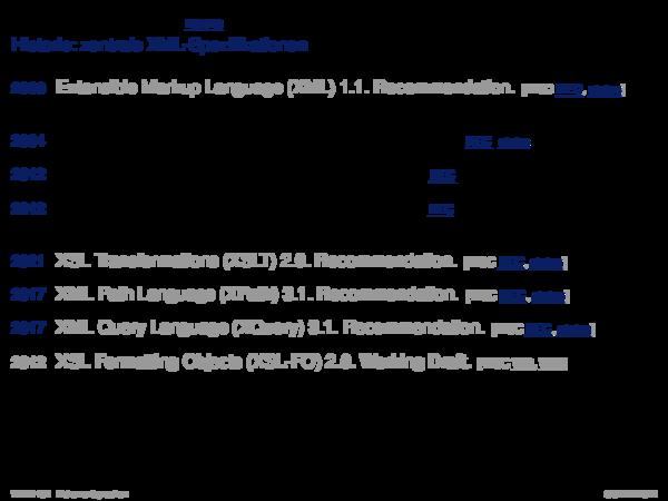 XML-Schema Historie: zentrale XML-Spezifikationen