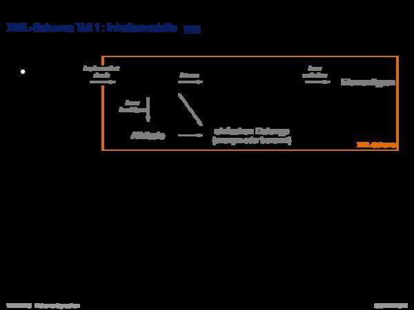 XML-Schema XML-Schema Teil 2: Datentypen