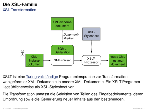 Die XSL-Familie XSL Transformation