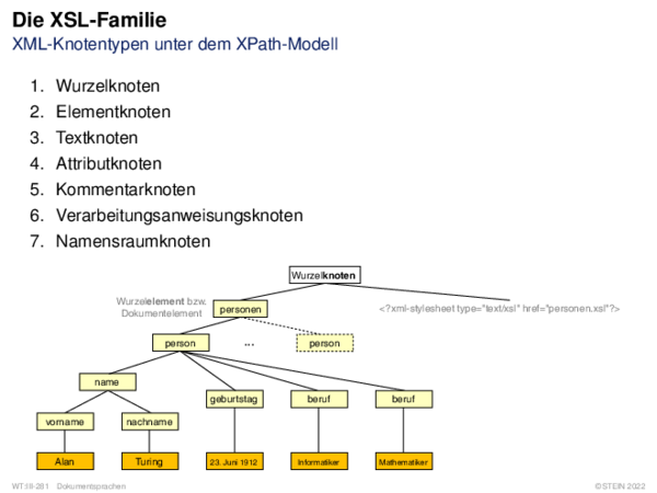Die XSL-Familie XML-Knotentypen unter dem XPath-Modell