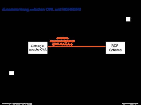 OWL: Konzepte Zusammenhang zwischen OWL und RDF/RDFS
