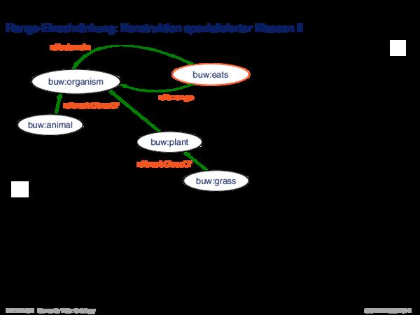 OWL: Konzepte Range-Einschränkung: Konstruktion spezialisierter Klassen II
