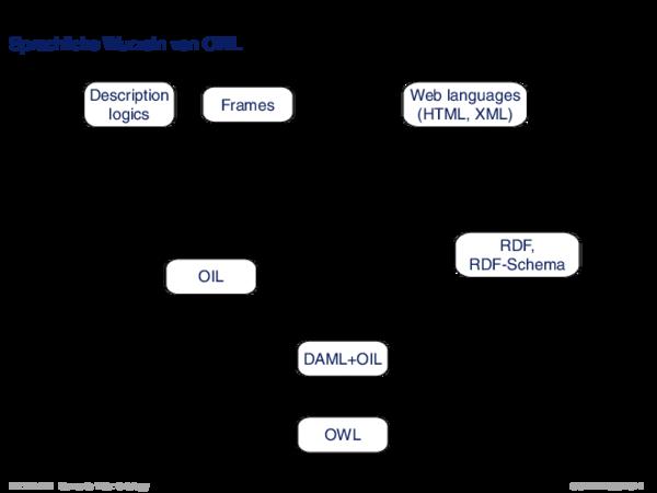 OWL: Logikhintergrund Sprachliche Wurzeln von OWL
