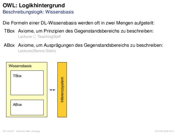 OWL: Logikhintergrund Beschreibungslogik: Wissensbasis