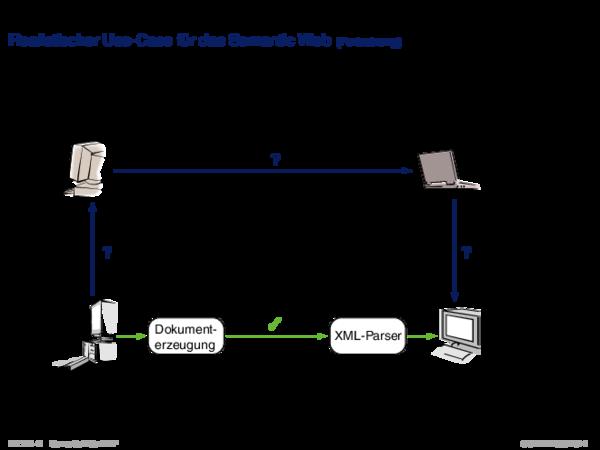 RDF: Einführung Realistischer Use-Case für das Semantic Web