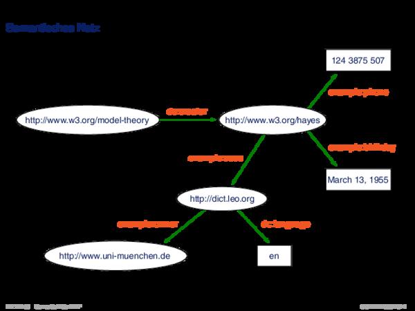 RDF: Konzepte Semantisches Netz