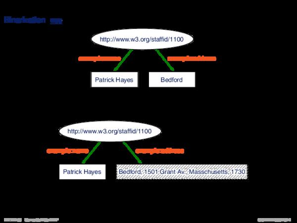 RDF: Konzepte Binarization