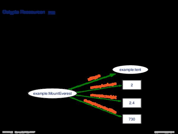 RDF: Konzepte Getypte Ressourcen