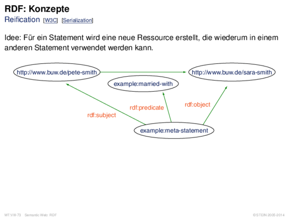 RDF: Konzepte Reification