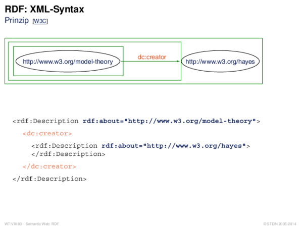 RDF: XML-Syntax Prinzip