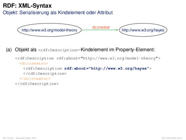 RDF: XML-Syntax Objekt: Serialisierung als Kindelement oder Attribut
