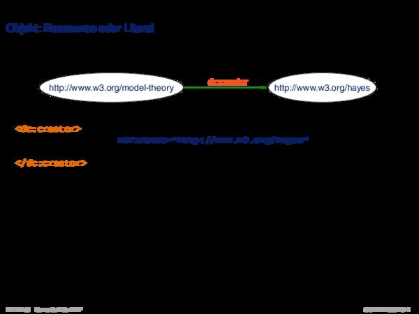 RDF: XML-Syntax Objekt: Ressource oder Literal