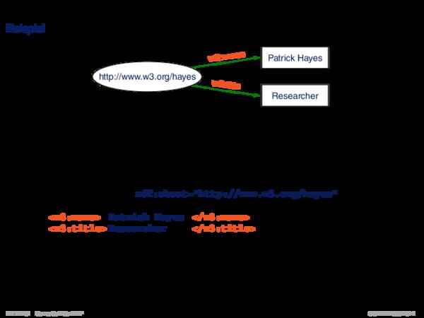 RDF: XML-Syntax Beispiel