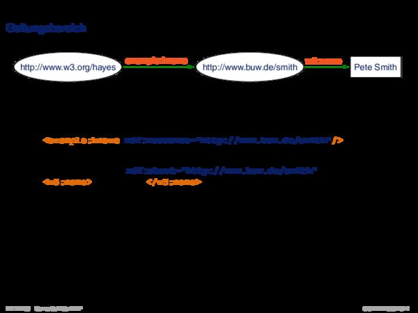 RDF: XML-Syntax Geltungsbereich