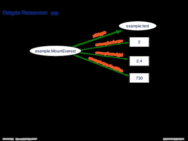 RDF: XML-Syntax Getypte Ressourcen