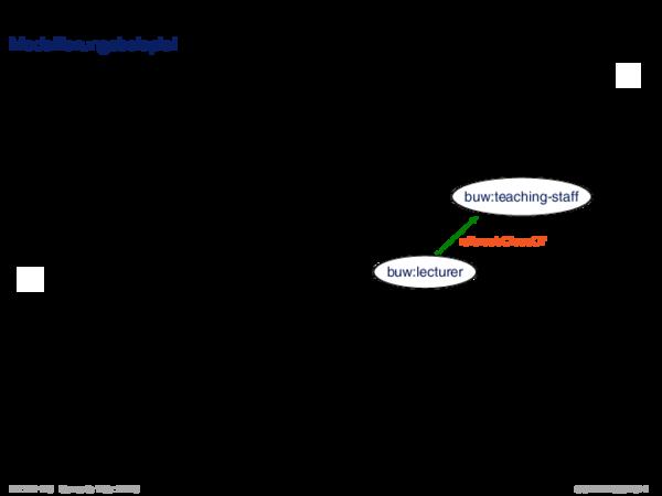 RDFS: Konzepte Modellierungsbeispiel