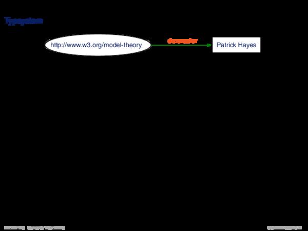 RDFS: Einführung Typsystem