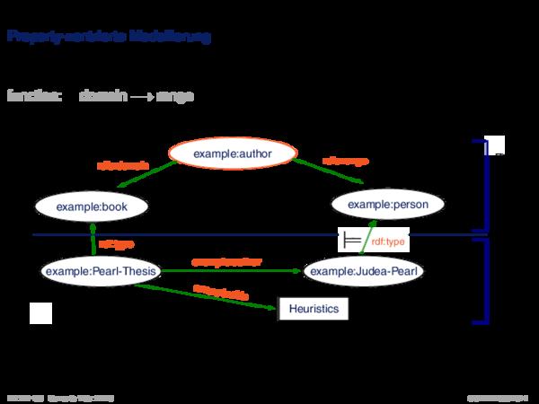 RDFS: Konzepte Property-zentrierte Modellierung