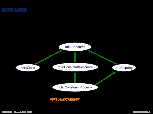 RDFS: Konzepte RDFS in RDF