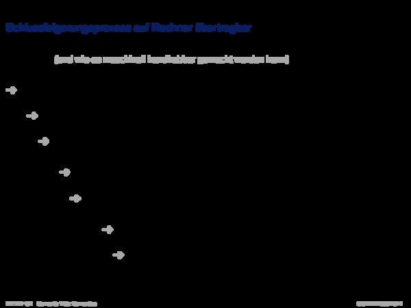 Semantik im Web Schlussfolgerungsprozess auf Rechner übertragbar