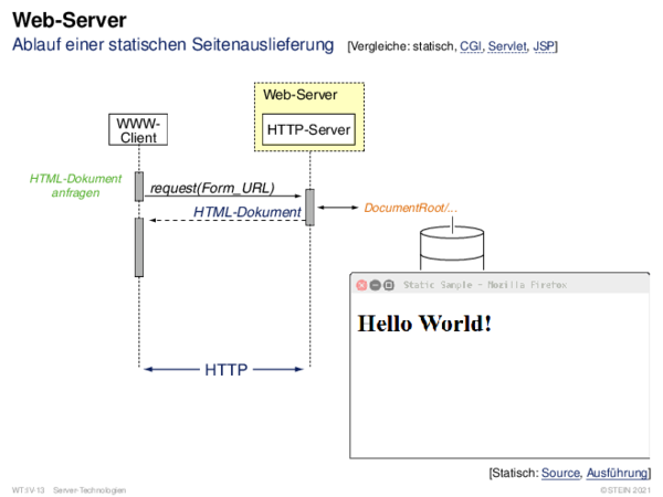 Web-Server Apache HTTP-Server: httpd.conf