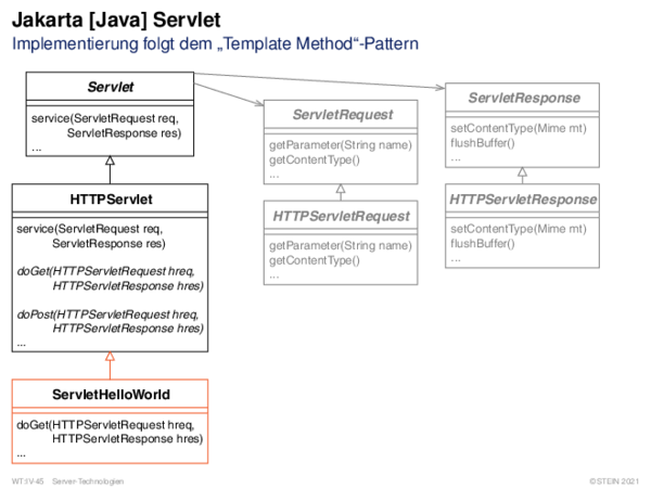 "Java Servlet Implementierung folgt dem ""Template Method""-Pattern"