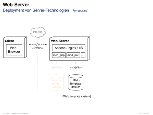 Web-Server Deployment-Diagramm