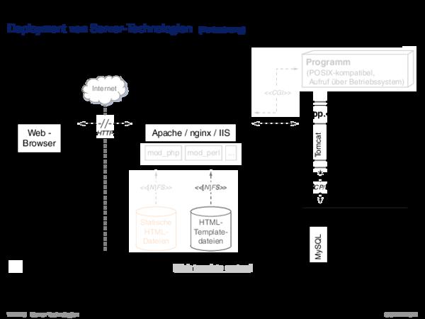 Web-Server Apache HTTP-Server: httpd.conf
