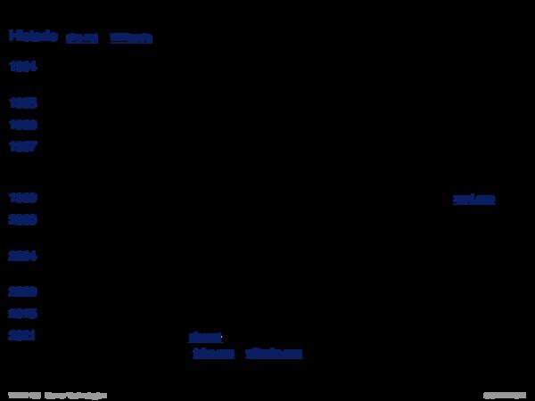 PHP Hypertext Preprocessor Einbindung in HTML-Dokumente