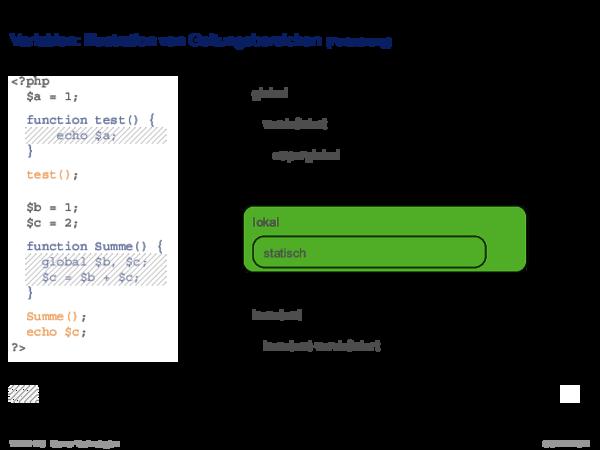 PHP Hypertext Preprocessor