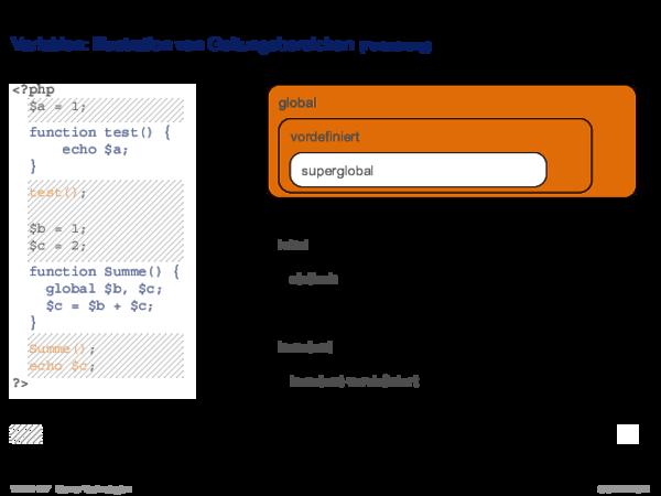 PHP Hypertext Preprocessor Variablen: besondere Konzepte