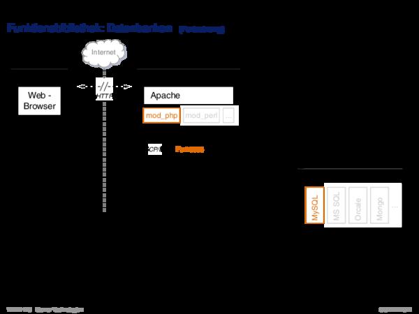Server-Technologien Vergleich der Technologien