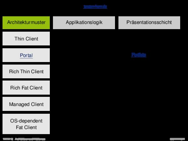 Client-Server-Architekturen