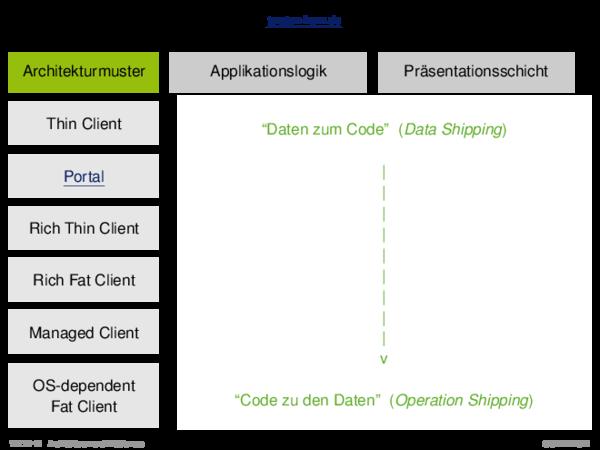 Client-Server-Architekturen Architekturmuster