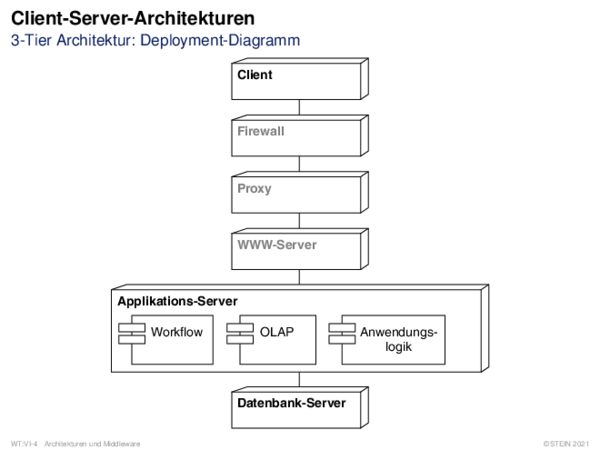 Client-Server-Architekturen 3-Tier Architektur: Deployment-Diagramm