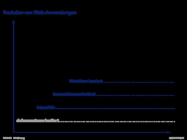 Beispiele für Web-basierte Informationssysteme