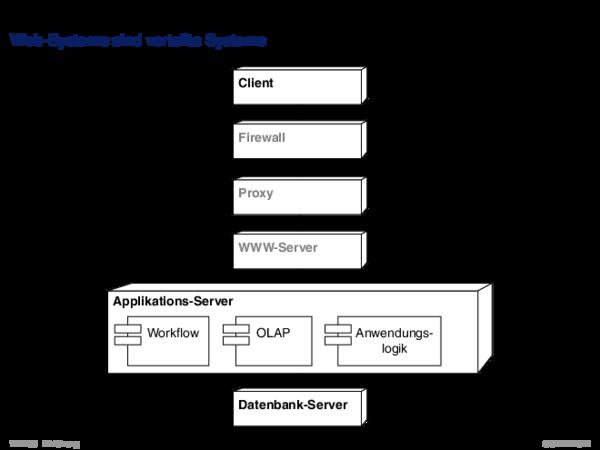 Verteilte Systeme Web-Systeme sind verteilte Systeme