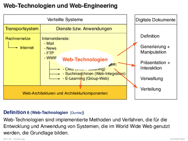 Web-Technologien und Web-Engineering Verteilte Systeme