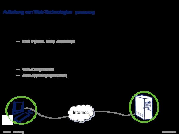 Web-Technologien und Web-Engineering Aufteilung von Web-Technologien